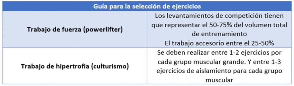 Guía para la selección de ejercicios en función de si es trabajo para hipertrofia o trabajo de fuerza.