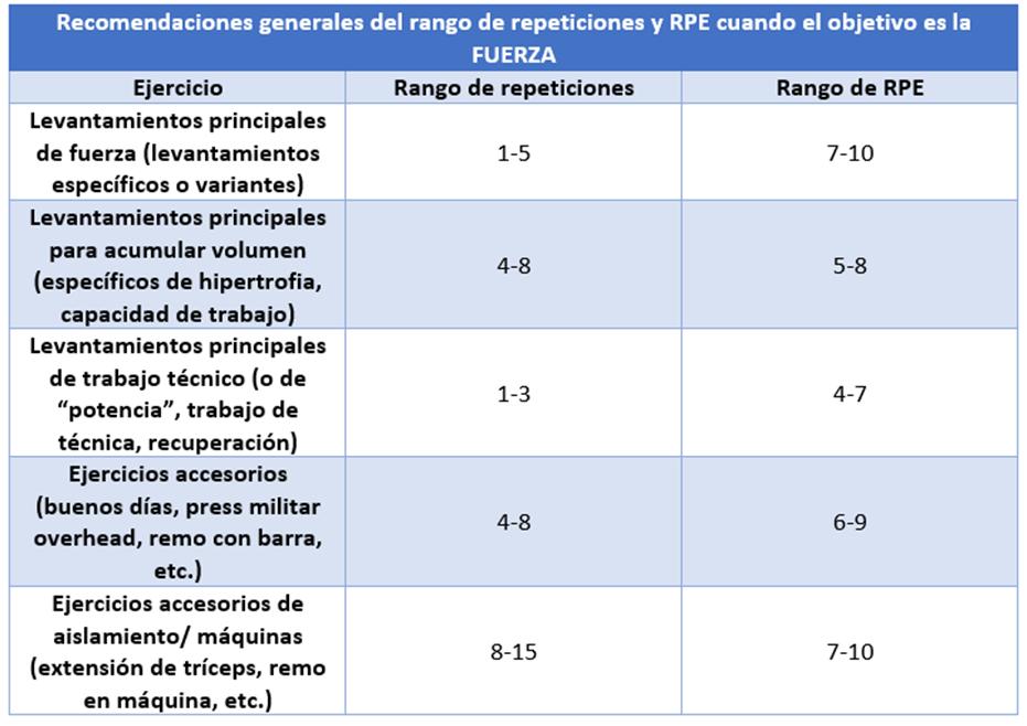 Recomendaciones generales para fuerza del rango de repeticiones o RPE en función del tipo de ejercicio.