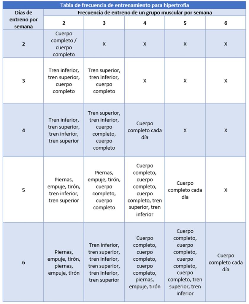 Frecuencia de entrenamiento para hipertrofia en función del número de días que puedas entrenar