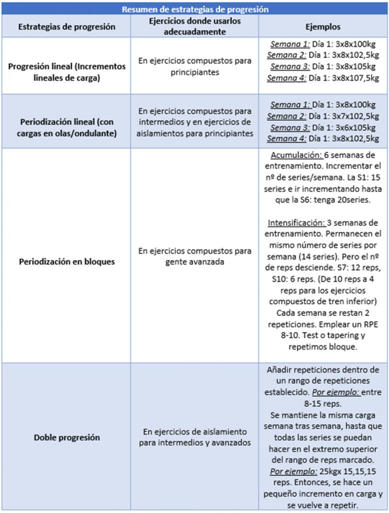 Resumen de estrategias de progresión. Progresión lineal, periodización lineal u ondulante, doble progresión o periodización en bloques.