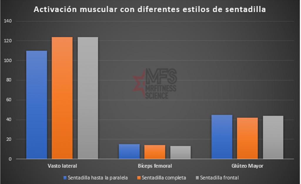 Activación muscular con diferentes estilos de sentadilla