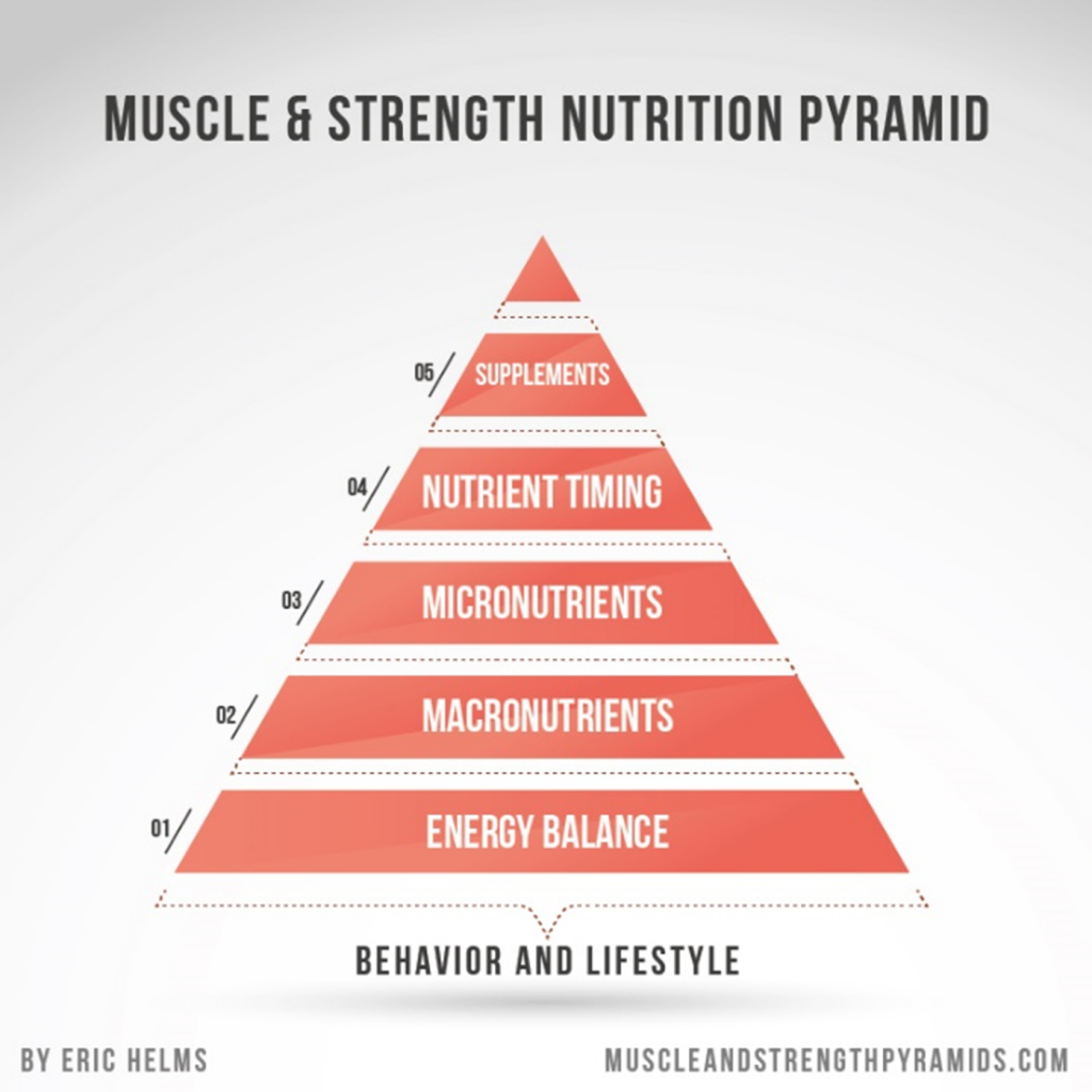 Pirámide de importancia de nutrición obtenida del libro de Eric Helms, Muscle and Strength Nutrition pyramid.