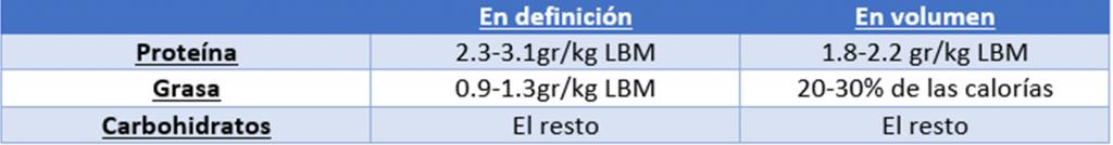 Resumen de las directrices de macronutrientes para etapas de definición o volumen.