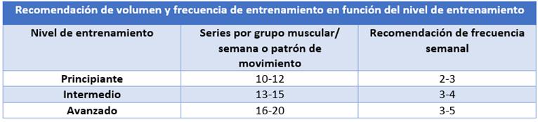 Recomendación de volumen y frecuencia en función del nivel de entrenamiento