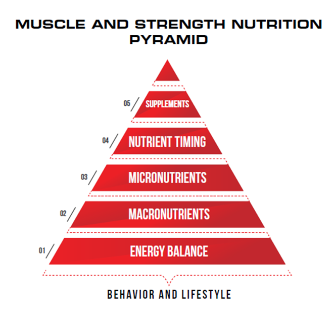 Imagen obtenida del libro de Eric Helms y Andy Morgan The Muscle and Strength Pyramid: Nutrition