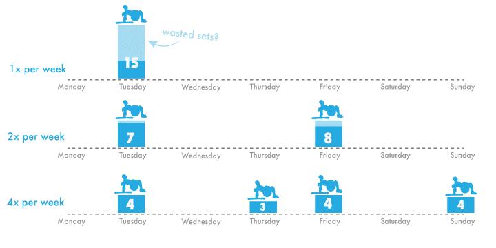 Distribución de series a lo largo de la semana en función de la frecuencia de entrenamiento