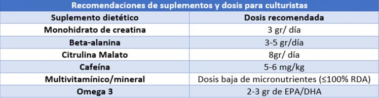 Dosis de suplementación para aumentar masa muscular.