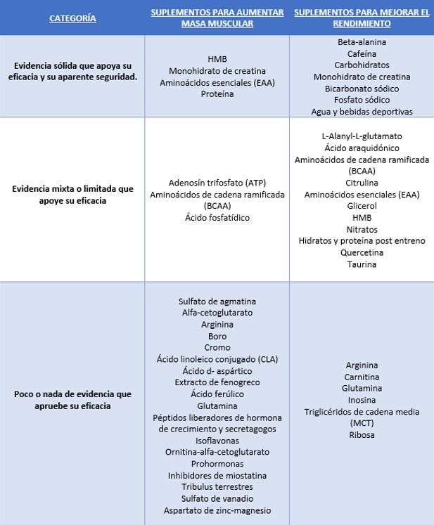 Nivel de evidencia de la efectividad y seguridad de los suplementos según la ISSN.