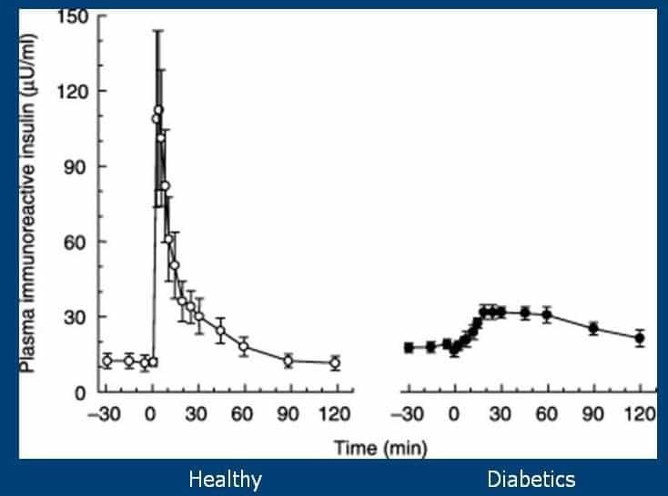 Respuesta de la insulina a la administración de glucosa intravenosa en personas sanas contra diabéticos tipo 2