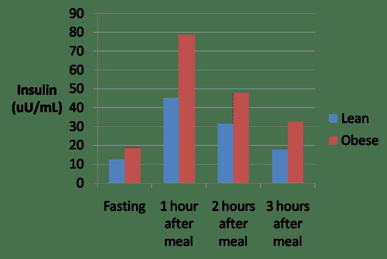 Respuesta de la insulina a una comida alta en proteínas y baja en carbohidratos en personas delgadas y obesas.
