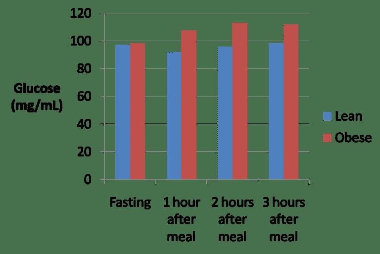 Respuesta a la glucosa en personas sanas vs obesas