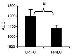 Comida alta en proteínas vs baja en proteínas y respuesta de glucosa en sangre