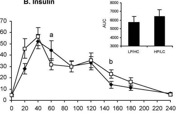 Respuesta de la insulina a las comidas altas en proteínas y altas en carbohidratos