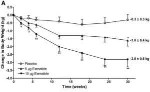 Efectos de la exenatida (Byetta) en el peso corporal.