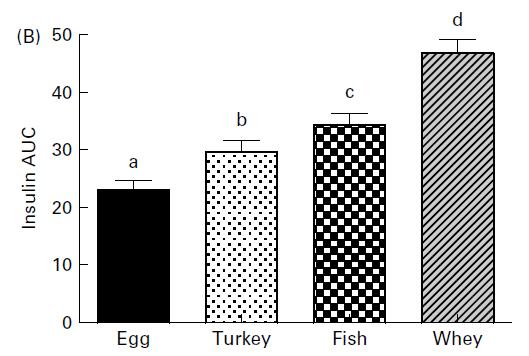 Respuesta de insulina a 4 proteínas diferentes