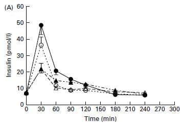 Respuesta de la insulina a diferentes tipos de proteínas