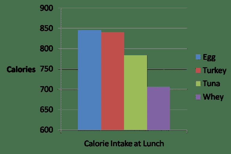 La ingesta de calorías en un almuerzo consumido 4 horas después de consumir varias proteínas.