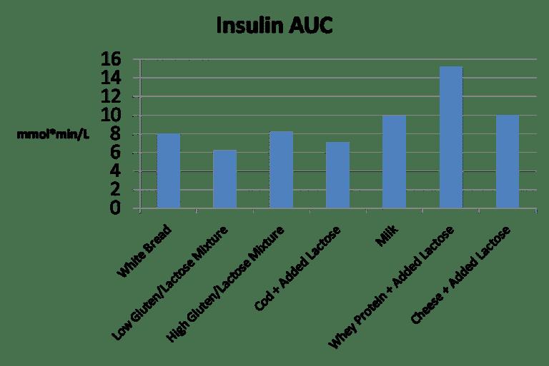 Respuesta a la insulina de los productos lácteos en comparación con el pan blanco