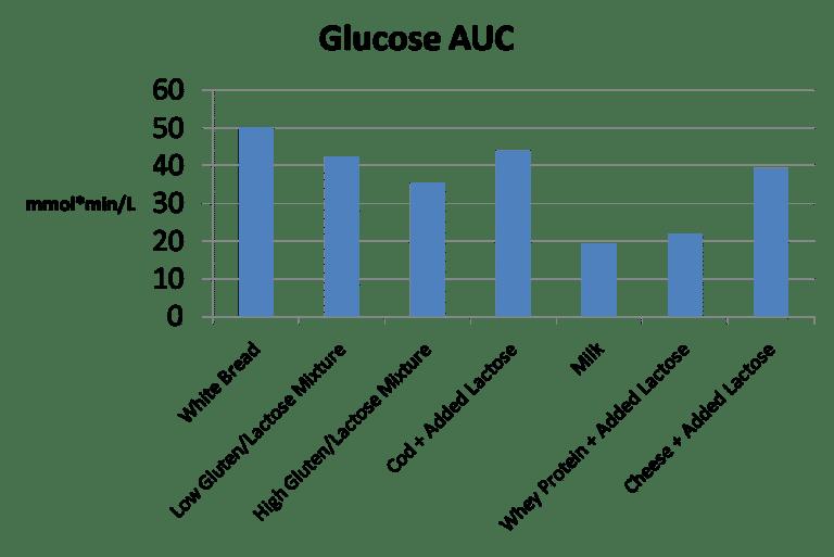 Respuesta de glucosa en sangre a los productos lácteos en comparación con el pan blanco