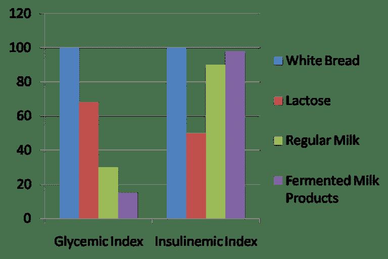 Indíce glucémico e indíce insulínico
