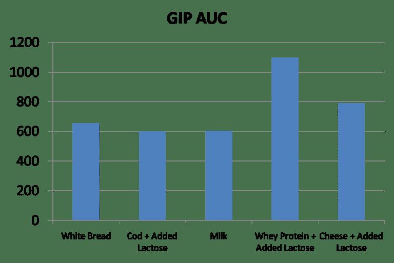 Respuesta del polipéptido insulinotrópico dependiente de glucosa (GIP) a los productos lácteos en comparación con el pan blanco.