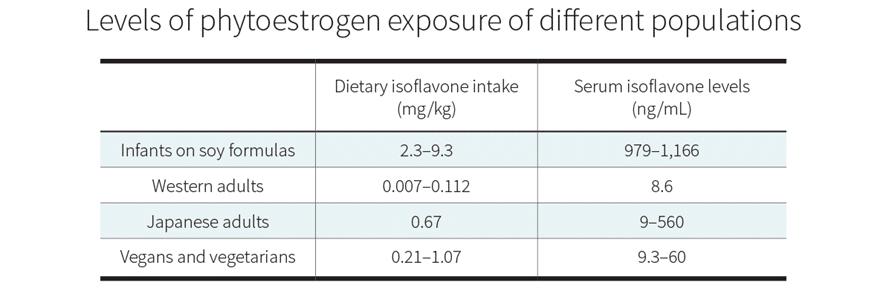 Niveles de exposición a fitoestrógenos en diferentes poblaciones