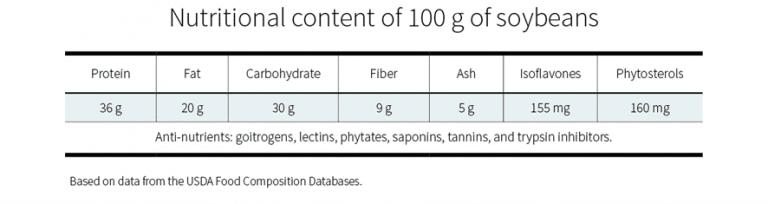 Contenido nutricional de la soja