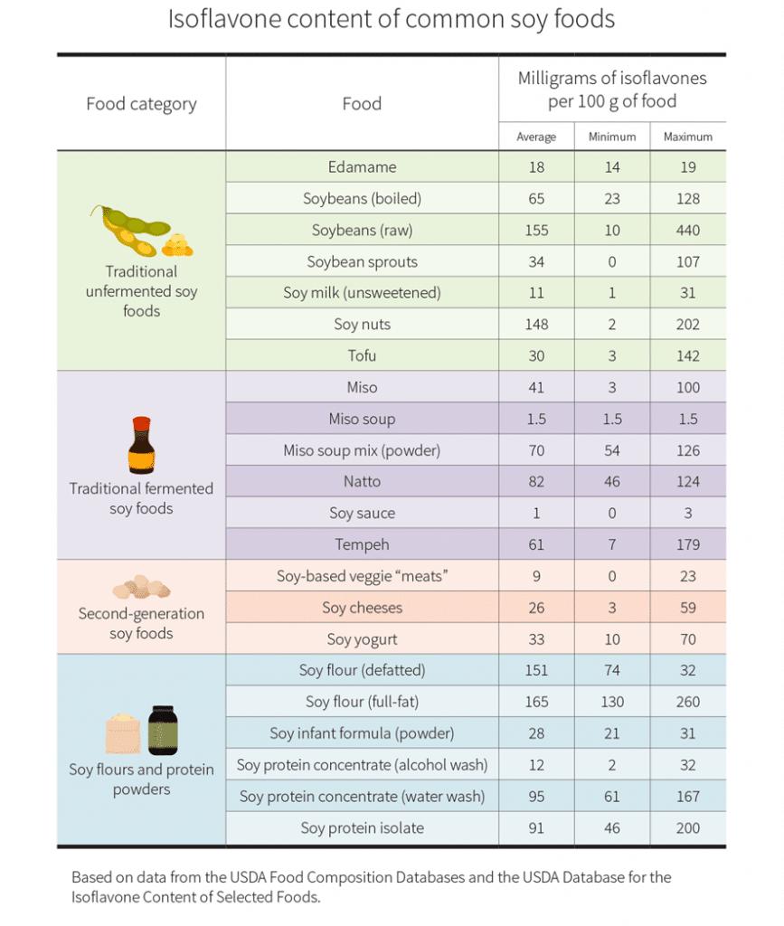 Contenido de isoflavonas en los productos de soja