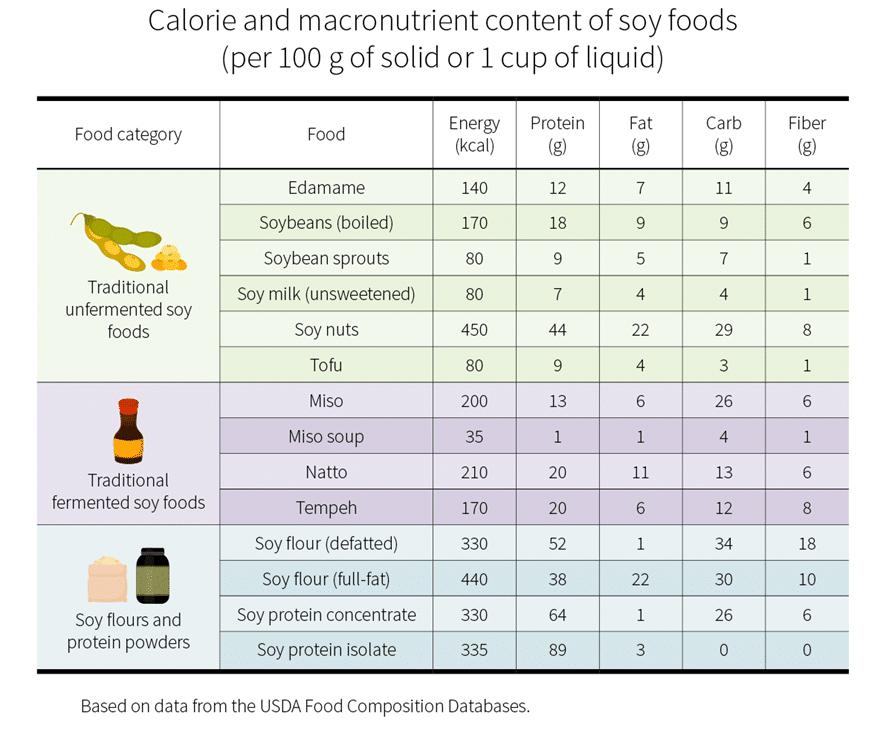 Contenido de calorías y nutrientes en los productos de soja